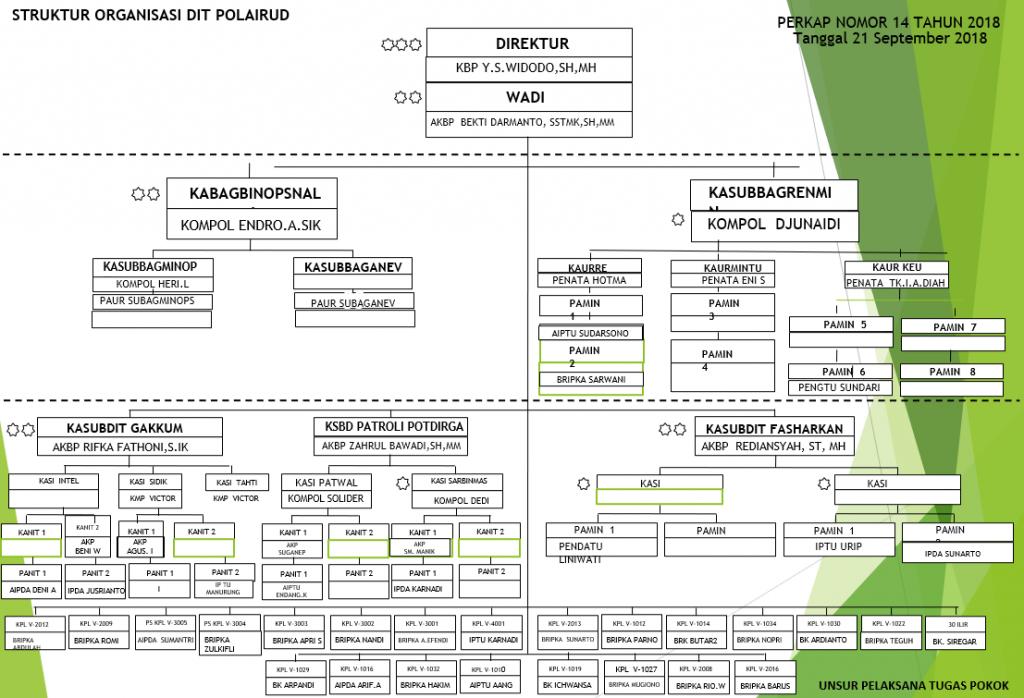 Struktur Organisasi Polairud Sumsel